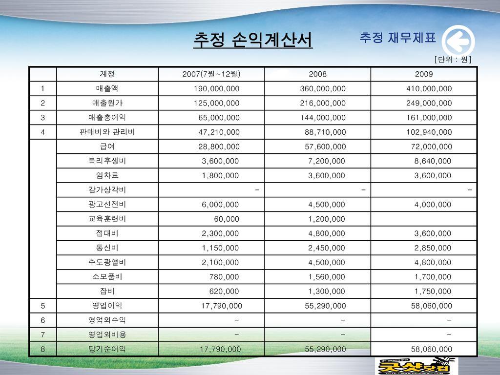추정 손익계산서 추정 재무제표 [단위 : 원] 계정 2007(7월~12월) 2008 2009 1 매출액 190,000,000